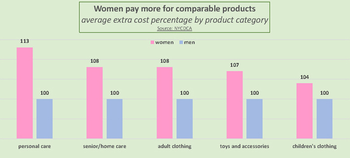 Prices of personal care products for girls and women average 13% more than similar products for boys and men, according to the New York City Department of Consumer Affairs. Prices of women's senior and home care products average 8% more, as do those for articles of adult clothing; the cost of girls' toys and accessories averages 7% more, and girls' clothing costs an average 4% more than boys'.