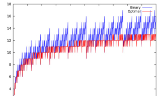 algorithm chart